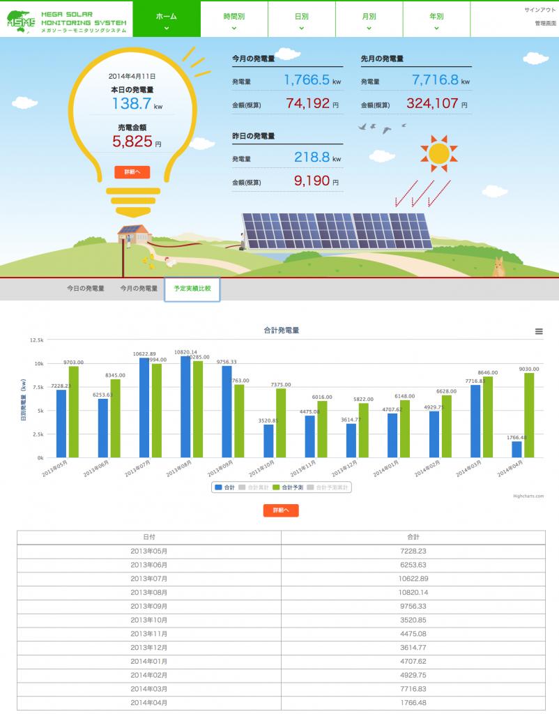 ソーラー監視システム画面